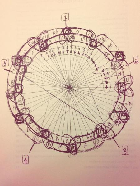 coltrane-circle-new
