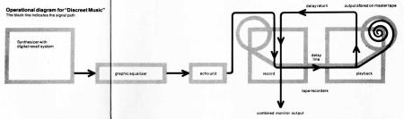eno operational diagram for discreet music